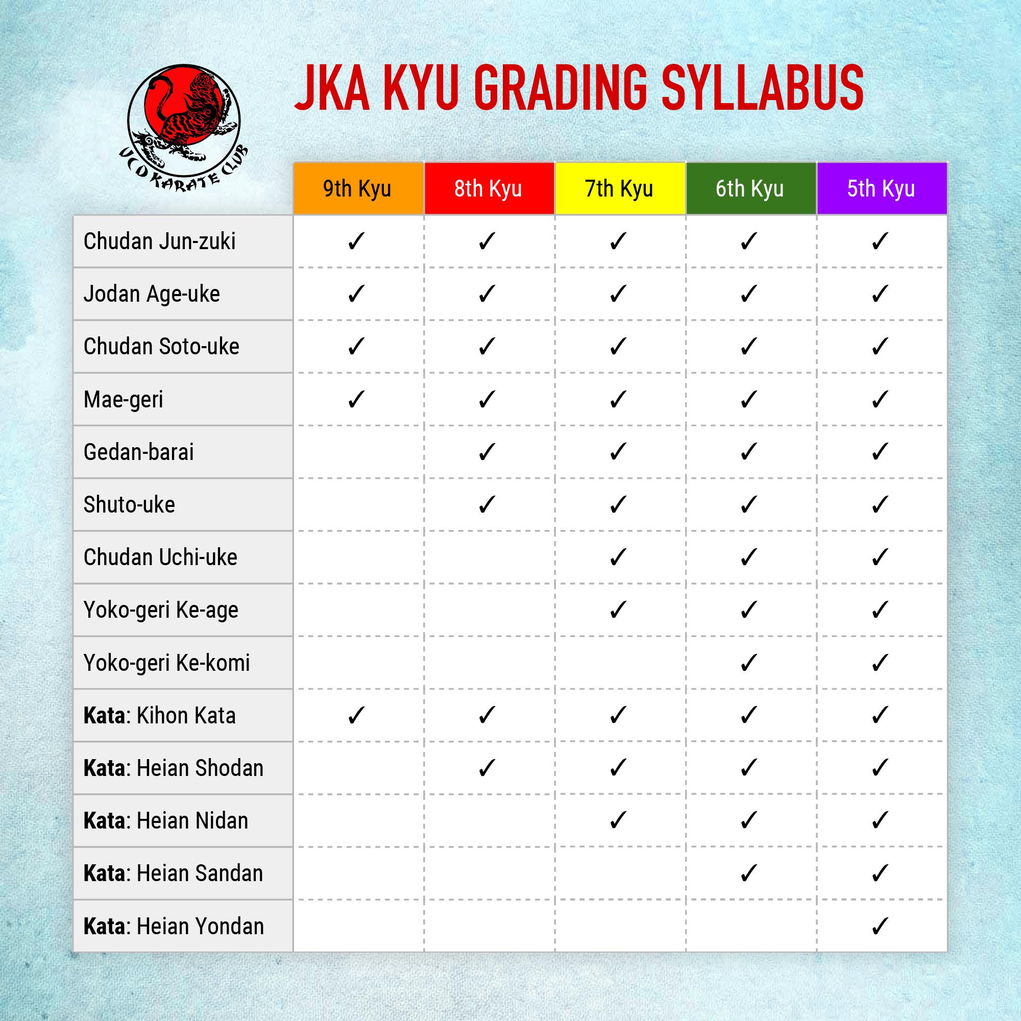 JKA Kyu Grading Syllabus